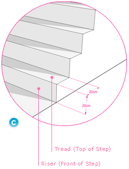 stairs guide